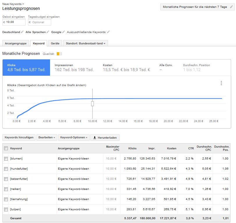 Google AdWords Keyword Planer Progrnose